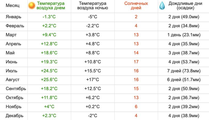 Погода в Светлогорске