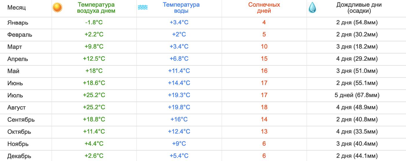 Погода в Янтарном